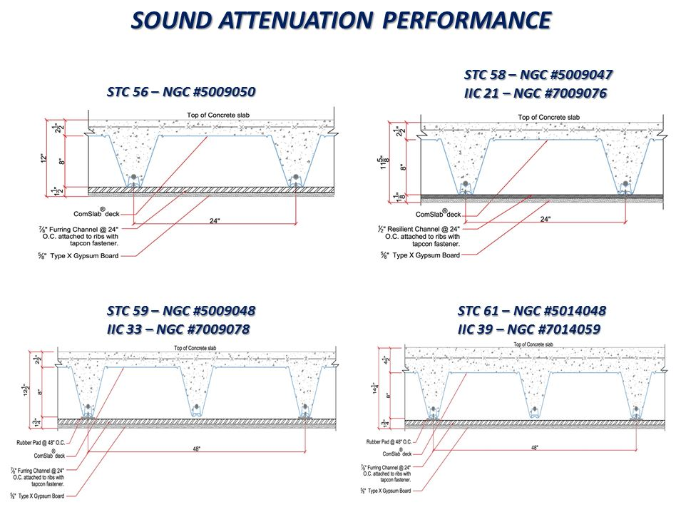 Sound Attenuation performance